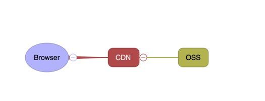 browser+cdn+oss